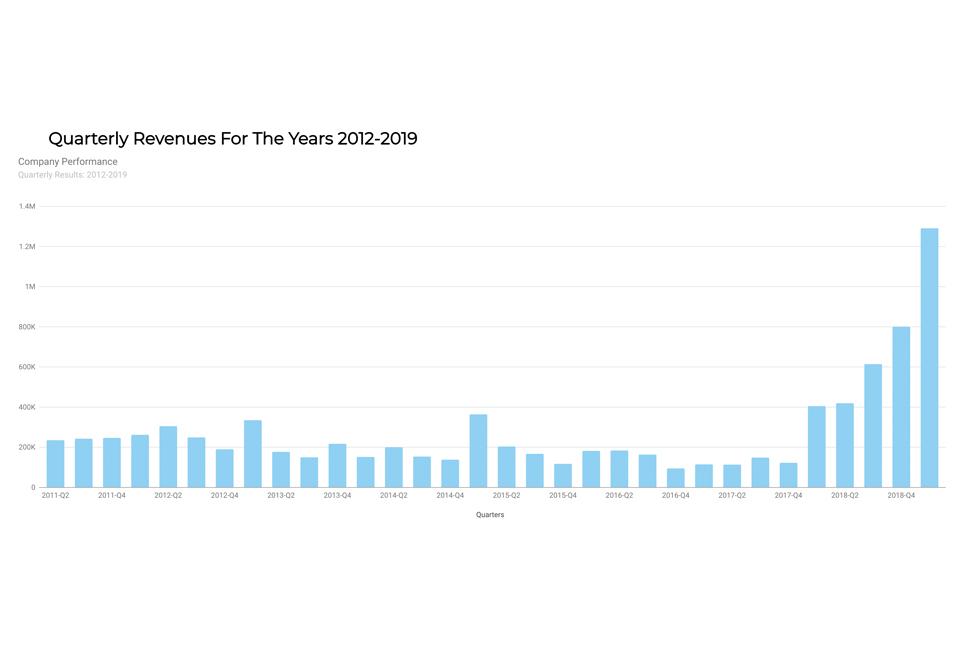 Urbanimmersive annonce un chiffre d'affaires record pour son premier trimestre 2019